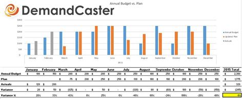 Sales And Operations Planning Versus Budgeting Differences S Op Excel Template