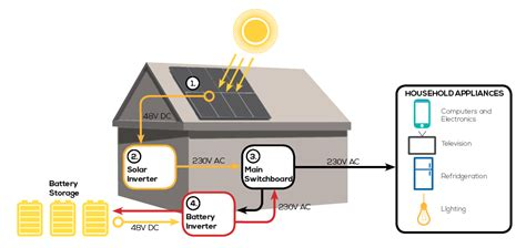 grid powersmart solar