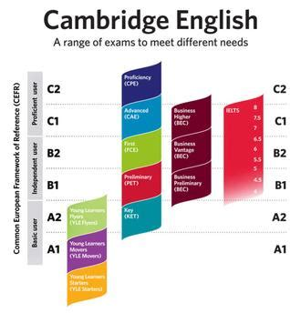 test inglese b2 language mare de d 233 u de l olivar ii cefr