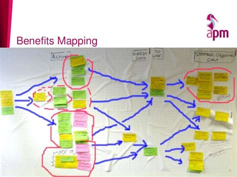 benefits map template managing benefits from projects the nhs way