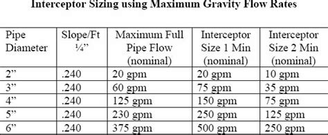 under grease trap sizing a guide to understanding grease trap sizes prima supply