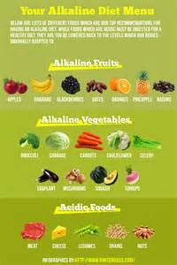 the alkaline diet menu diet