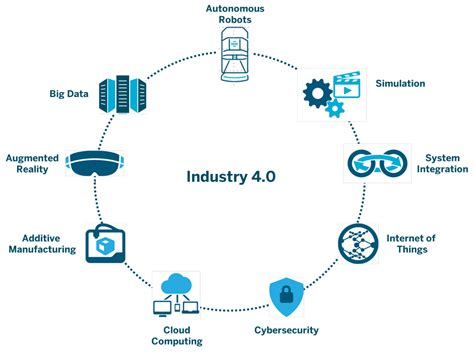 the 20 key technologies of industry 4 0 and smart factories the road to the digital factory of the future the road to the digital factory of the future books robotics and industry 4 0 aethon