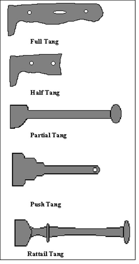 what is a tang on a knife tang