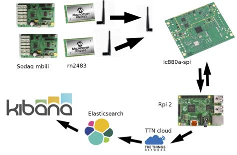 Collecting data from a private LoRaWAN sensor network into Elastic ? Trifork Blog