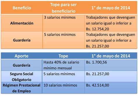 monto salario minimo actual a partir de mayo 2016 en venezuela actualidad laboral