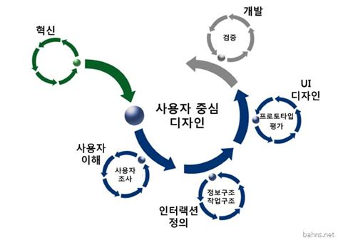 yonsei design management 23 best users images on pinterest info graphics user