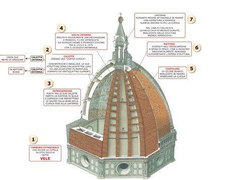 cupola brunelleschi costruzione brunelleschi la cupola della firenze dei medici
