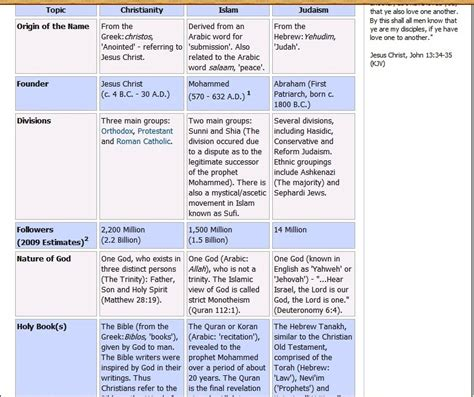 comparison table between christianity islam comparison table between christianity islam and judaism