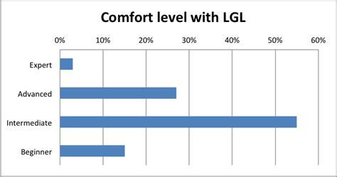 what is comfort level results from our customer survey little green light
