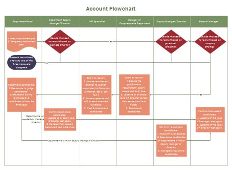 accounting process flowchart exles basic accounting flowchart pictures to pin on