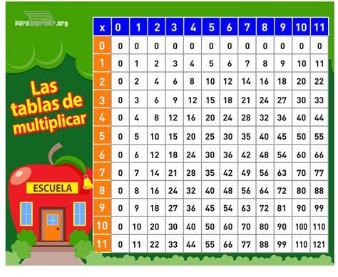 preguntas matematicas que no tienen respuesta porfa bor ayudenme esta tabla de multiplicar tiene asta el