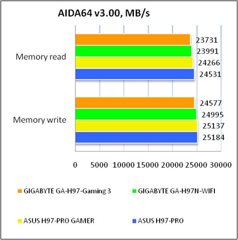 Murah Gigabyte Ga H97 Gaming 3 Lga1150 H97 Ddr3 gigabyte ga h97 gaming 3 motherboard review and testing