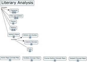 Theme Analysis Outline by Questions For Character Analysis Character Analysis Quotes