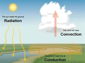 A Heat L Produces What Of Radiation by What Is Convection Weather