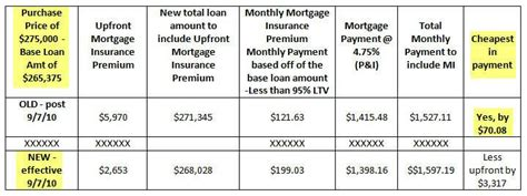 Mortgagee Letter Ufmip Bill H R 5981 Passes Fha Mortgages To Increase It S Annual Mortgage Insurance Premium