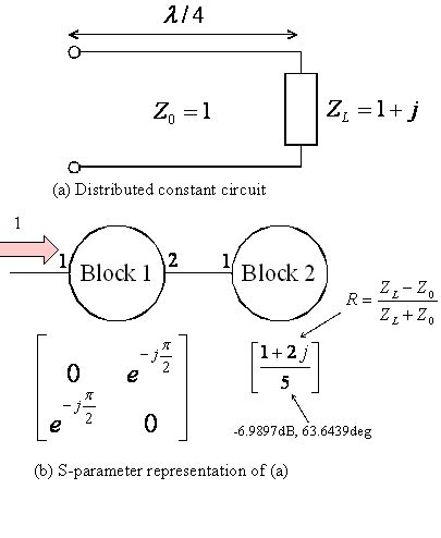 termination impedance calculator gsm solver