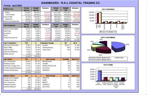 financial reporting dashboard template frx to be replaced new financial reporting tool for