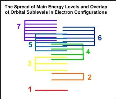 zirconium energy level diagram title the spread of energy levels and overlap of
