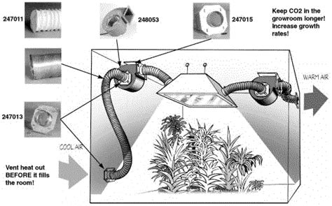 How To Run Co2 In Grow Room by Controlling Heat In The Grow Room Greentrees Hydroponics