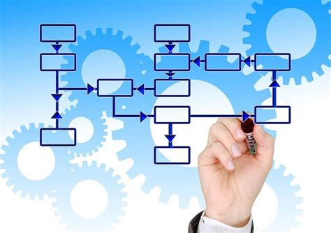 workflow vs bpm bpm vs workflow is there a difference bp logix