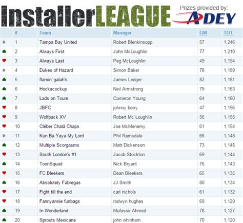 Mba League Tables 2015 Uk by Installerleague Table Gameweek 21 Installer