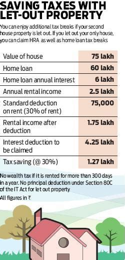 housing loan pre emi tax exemption home loan pre emi interest tax exemption vip hrk aero