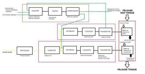 diagramme fast moteur thermique robot tondeur la si au lp2i