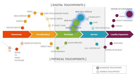 Does Marketing Own The Customer Experience Crownpeak Customer Touchpoint Mapping Template