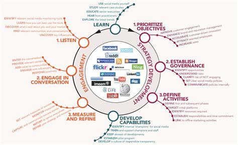 social media protocol template social media protocol template gallery template design ideas