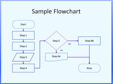 process flow chart template delli beriberi co