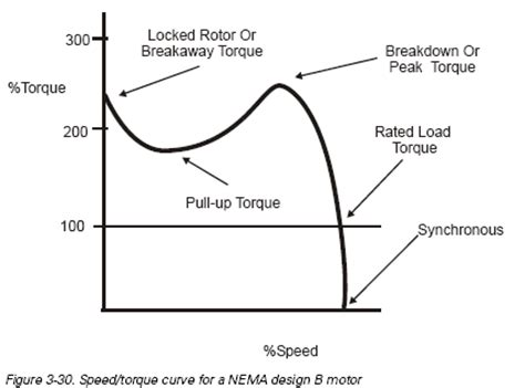 torque speed characteristics of induction motor nptel chapter 3 ac and dc motors ac motors of speed torque and horsepower engineering360