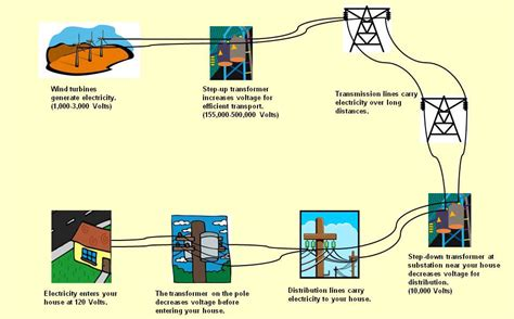 electricity in your home energy student resources wind