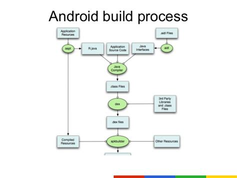 android process ci for android