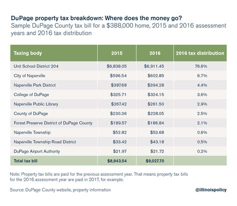 Dupage County Property Tax Records Dupage County Homeowners Where Do Your Property Taxes Go
