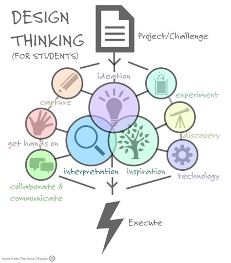 design thinking process exle design thinking learning and design on pinterest