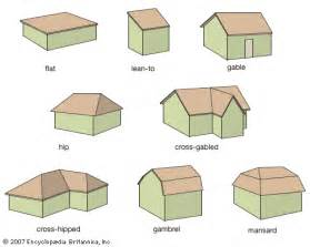 Types Of Roof Shapes My Construction Industry Bumbung Roof