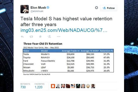 Tesla Cost Of Ownership Tesla Model S True Cost Of Ownership Including