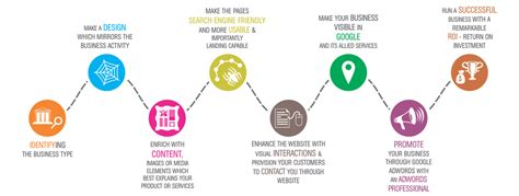 website design life cycle web design and development service in chennai cms