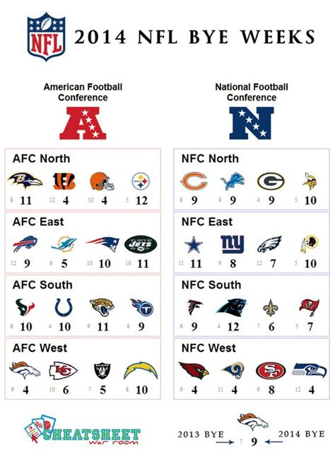 printable nfl schedule with bye weeks 2014 nfl bye weeks by division including a reference to