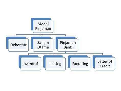Suatu Bank Yang Menerbitkan Letter Of Credit Pengurusan Metrik