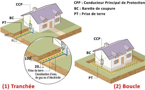 Installation Prise De Terre 1747 by Electricit 233 Installer Une Prise De Terre