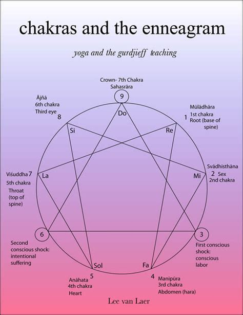 the enneagram of g i gurdjieff codhill press books chakras and the enneagram