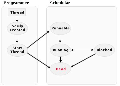 cycle of thread in java with diagram cycle diagram sureshdevang