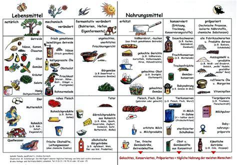 ballaststoffe tabelle nahrungsmittel lebensmittel kritisches netzwerk