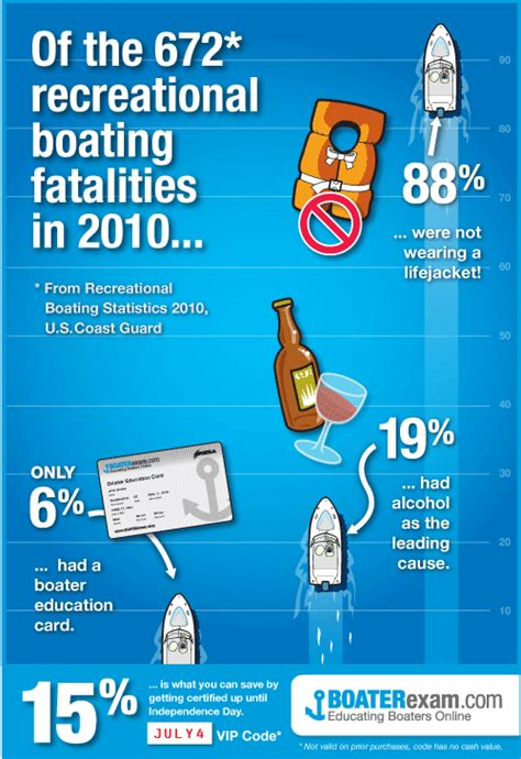 boating safety july 4th be part of the 0 on the july 4th holiday actionhub