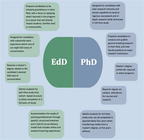 Best Doctoral Programs In Education 1 by Doctor Of Philosophy Degree In Educational Leadership