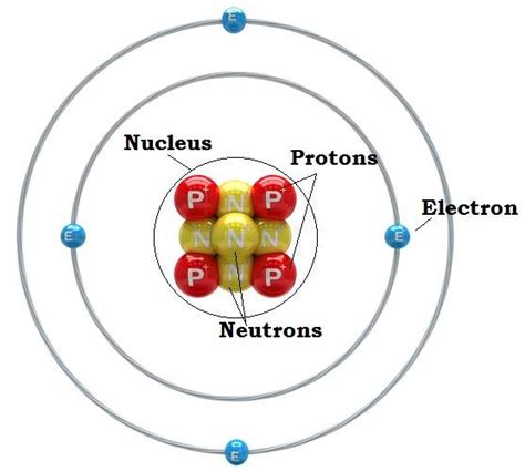 Protons Chemistry by Faq On Atomic Structure Chemistry Jee 2016