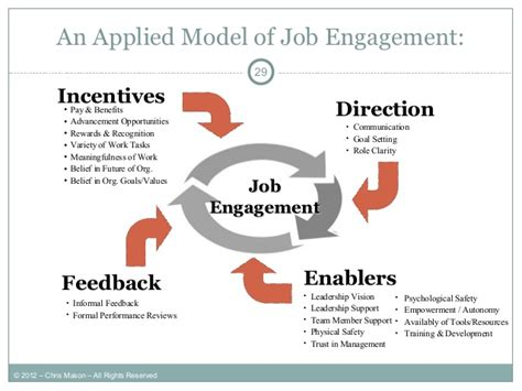 employee engagement dissertation essay writer for all kinds of papers dissertation on