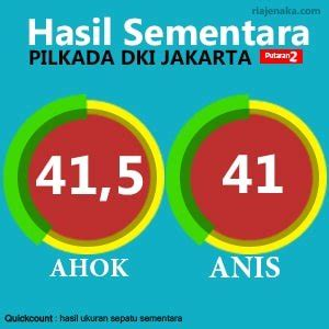 cerita dewasa lucu pilkada suami istri meme lucu quick count pilkada dki 2017 anis vs ahok ᶢᵒᵏᵎ